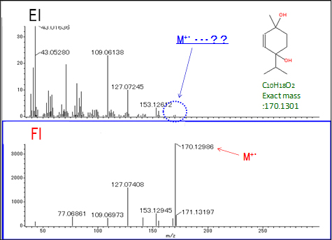 Fig. 3 EI and FI mass spectra of a diol compounds