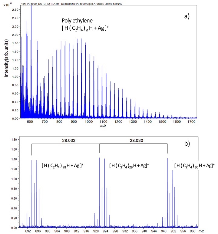 Mass spectrum of PE1000. Distribution of [ H ( C2H4)n H + Ag ]+ was observed around m/z 1000.