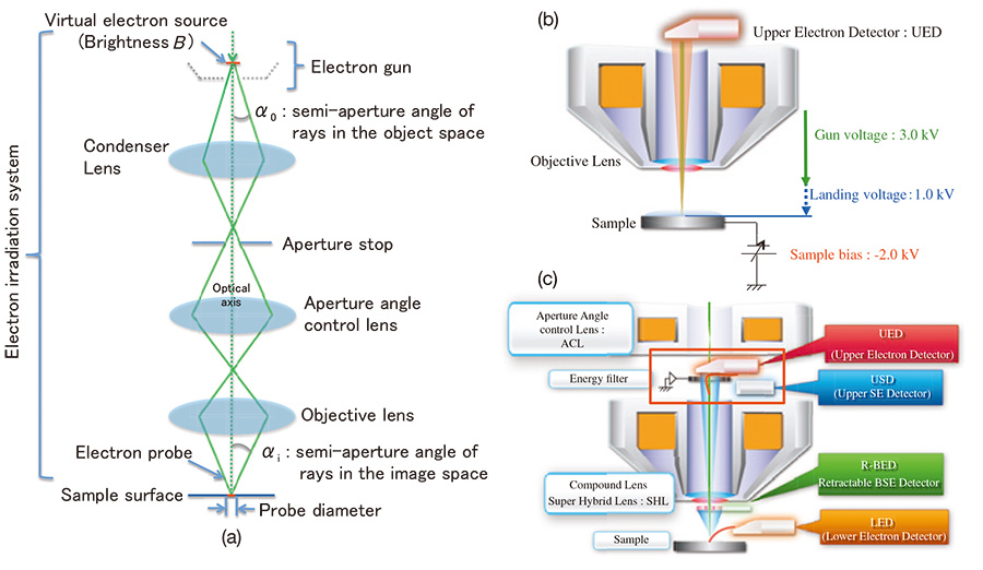 Schematic drawing of electron optics and detectors.