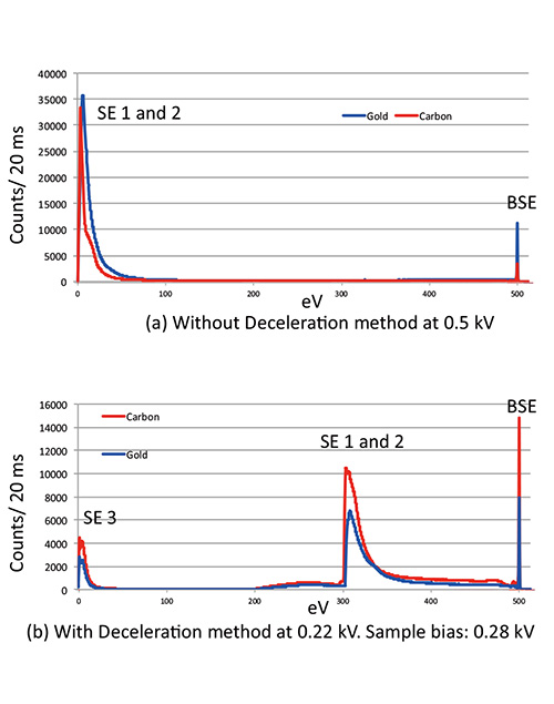 Comparison of AES spectrum with and without deceleration method.