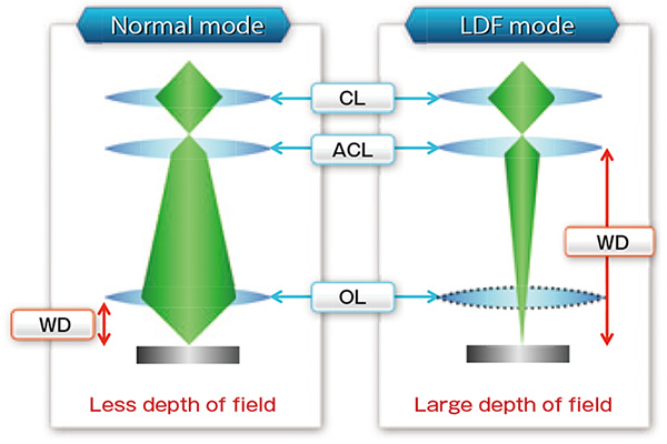 Principle of LDF mode.
