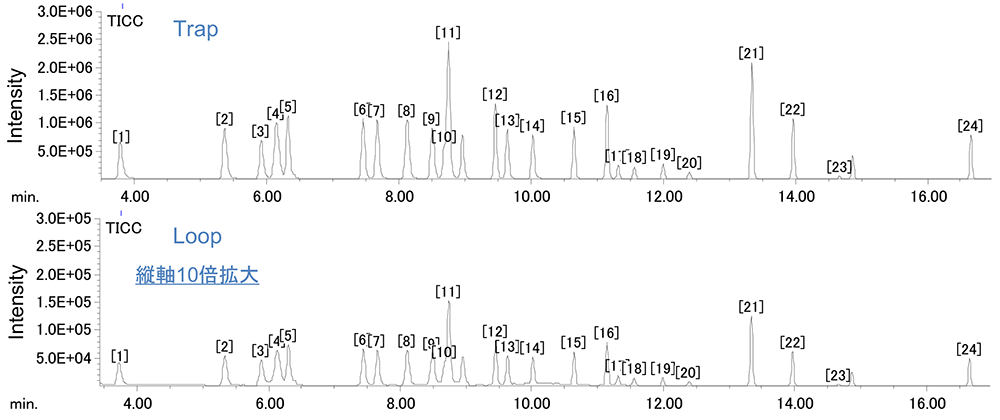 Figure1. Chromatograms