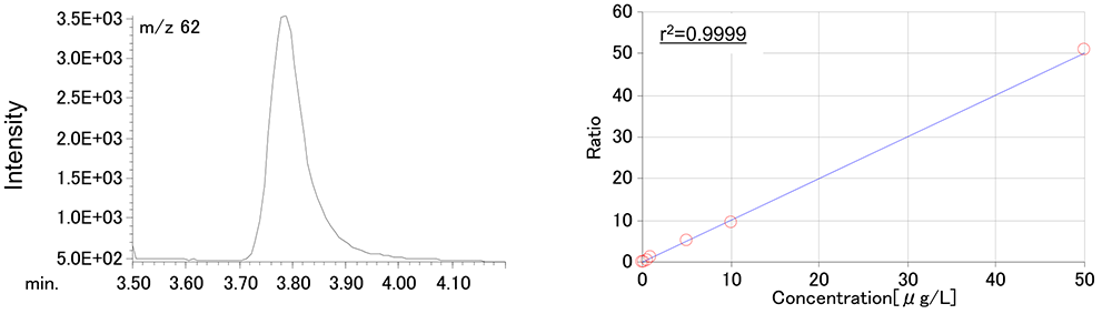Figure2. EIC chromatogram and calibration curve of Chloroethylene