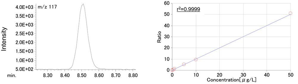 Figure3. EIC chromatogram and calibration curve of Carbontetrachloride