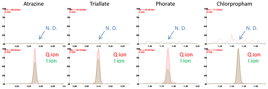 Fig.1 SRM chromatograms,upper: Spinach extract solution only, lower: 10ppb pesticides in the spinach extract solution