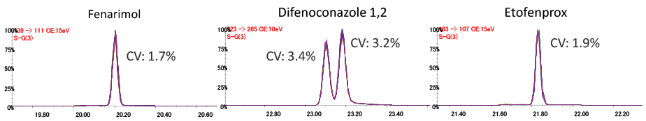 Fig.2 Overwriting for the 50 SRM chromatograms in spinach extract solution