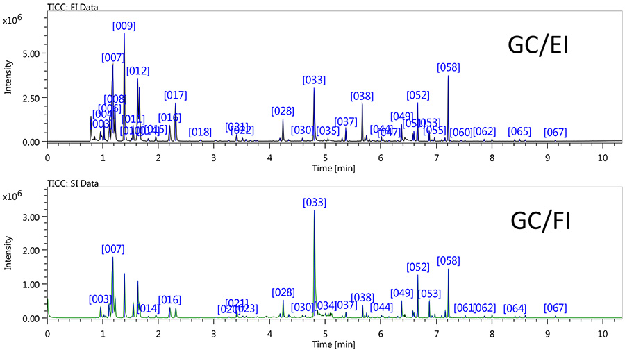 TIC chromatograms for coffee flavors by using a HS/GC/TOFMS.