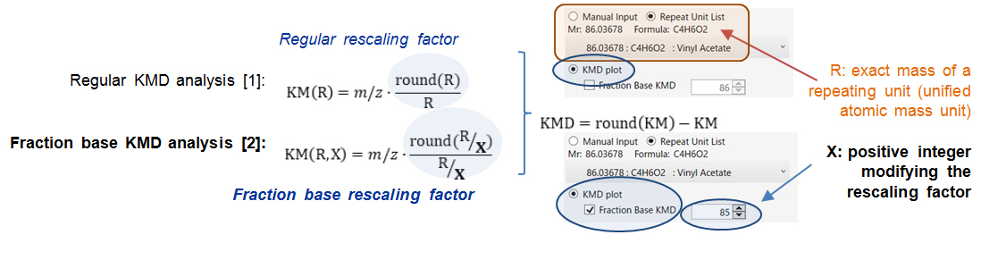 Fig. 1. Calculation methods of fraction base KMD.