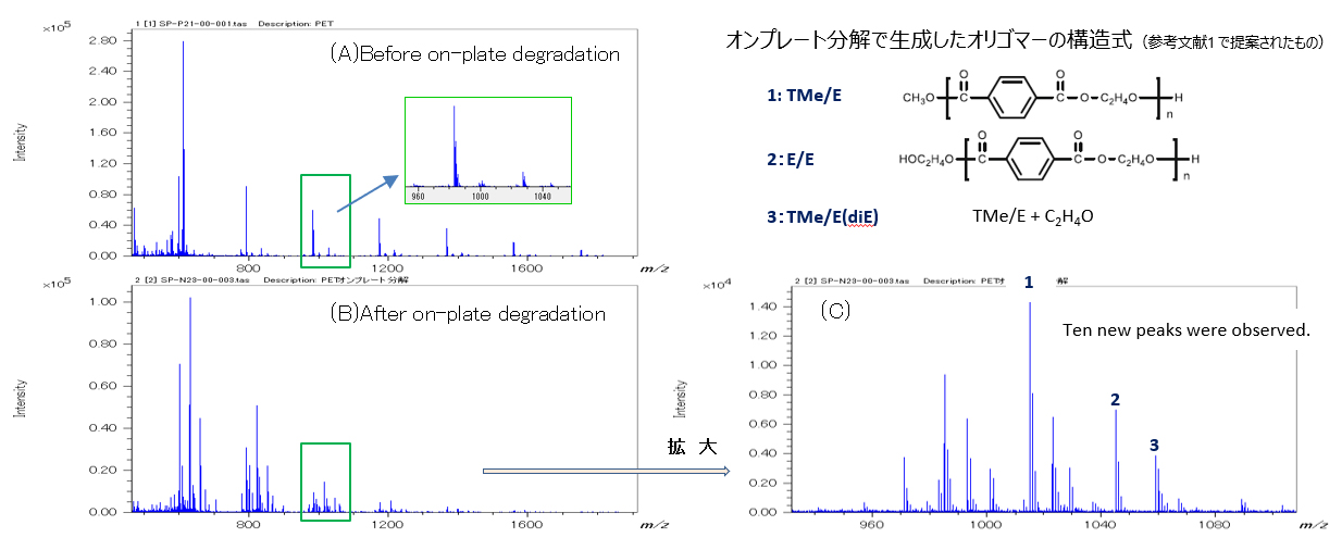 Fig1. The mass spectra of PET oligomer before (A) and after (B) on-plate degradation treatment. (C)Enlarged mass spectrum of PET after on-plate degradation.