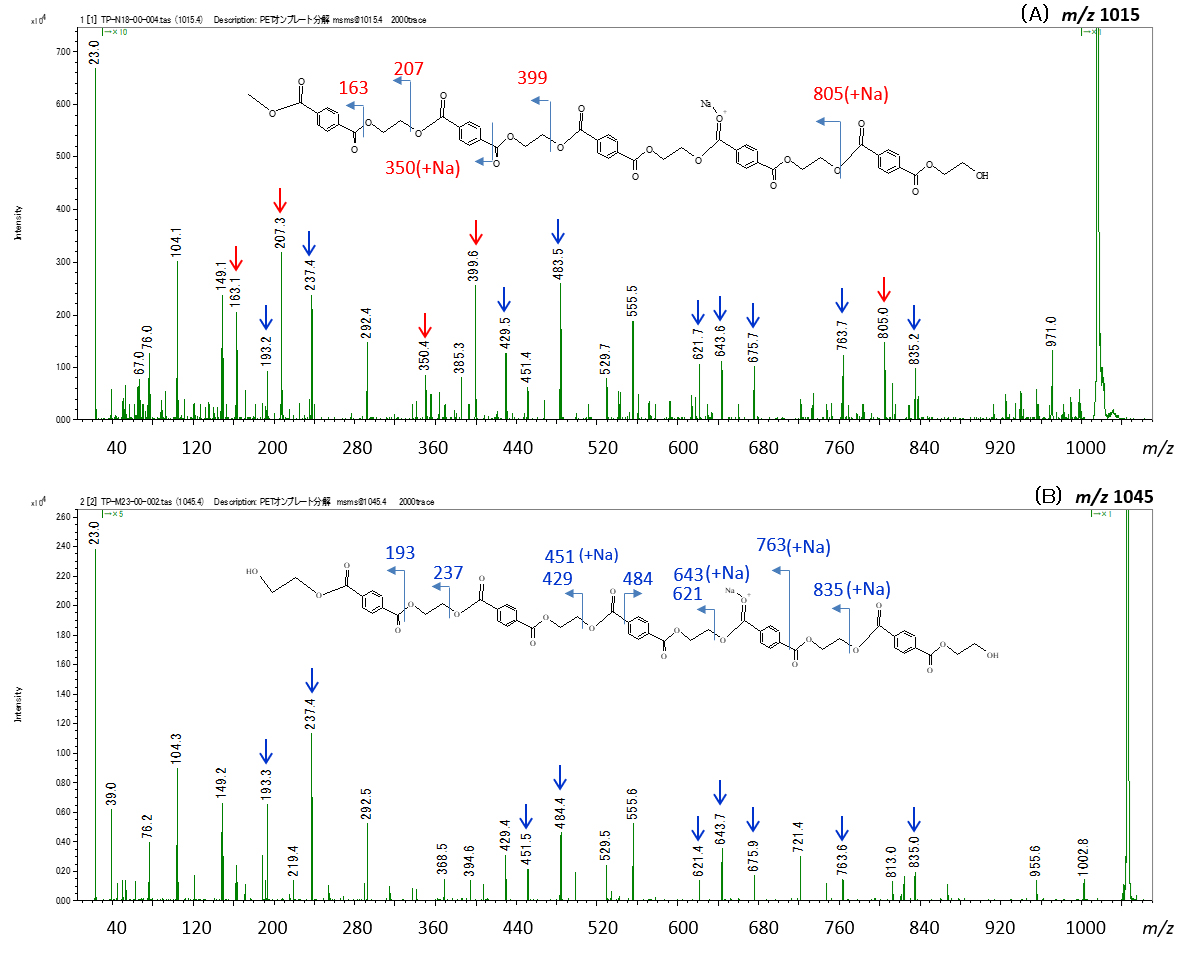 Fig. 3 The product ion spectra of PET m/z 1015(A) and m/z 1045(B) after on-plate degradation.
