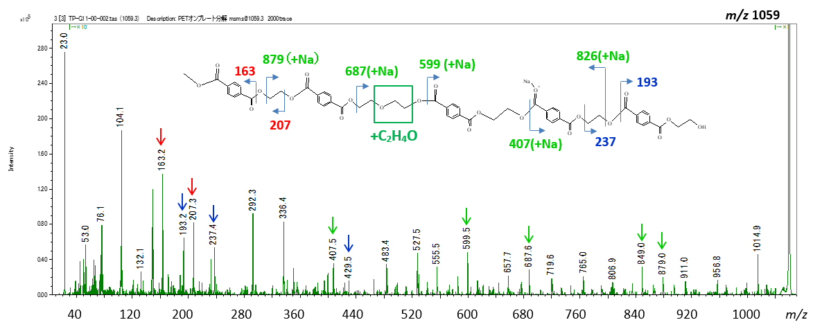 Fig. 4 The product ion spectrum of m/z 1059 after on-plate degradation.