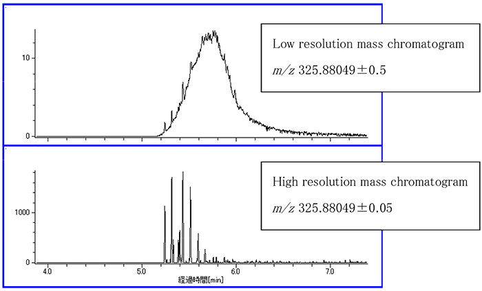 Comparison of mass chromatograms for penta-chlorinated PCBs in oil.