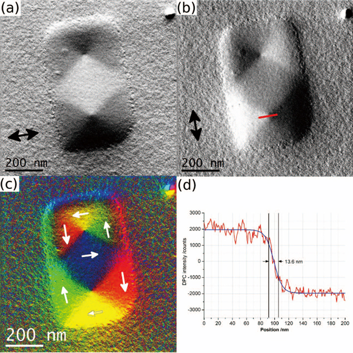 Fig. 5 DPC imaging of EBID Fe nano-element. (a) & (b) horizontal and vertical DPC component images, (c) colour map showing magnetic induction directions, (d) Line-trace measurement of vortex core diameter for line indicated in (b).