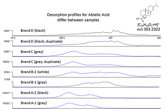 Thermal desorption profiles for abietic acid in different tapes.