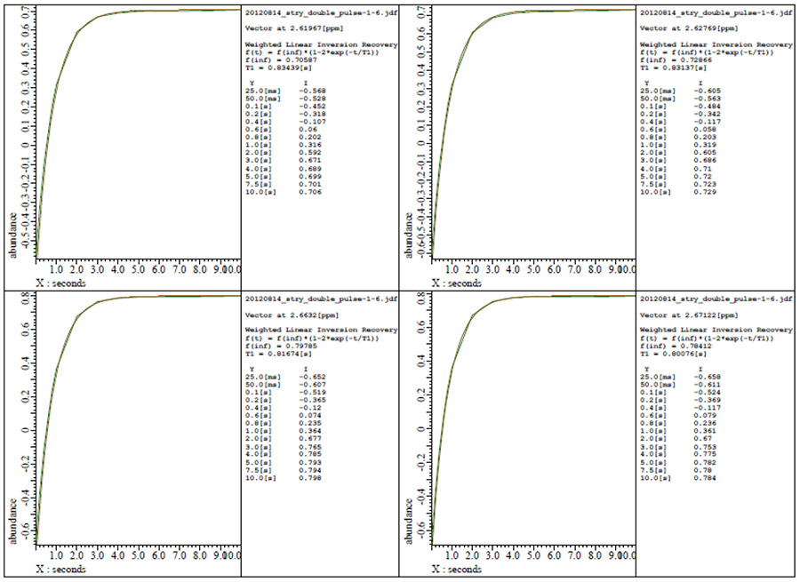 Delta Tips: Curve Analysis Tool | Applications | JEOL Ltd