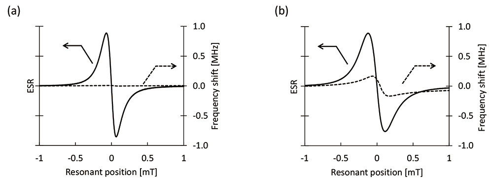 Fig. 2 Frequency shift of the cavity on measuring ESR spectra (conf. Application Note ER200006).