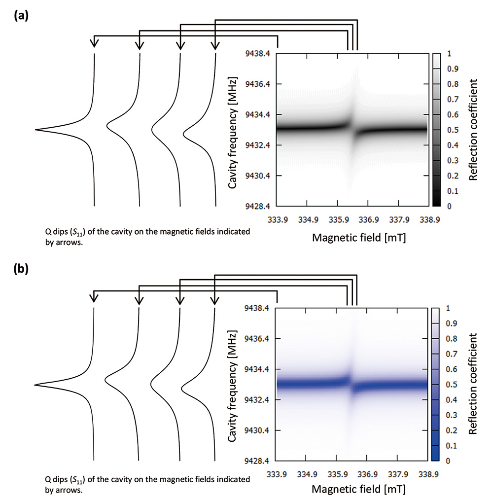 Fig.3 Field dependence of the frequency spectra (Q-dips) . (a) Observed. (b) Simulation results based on the equation in the literature[3].