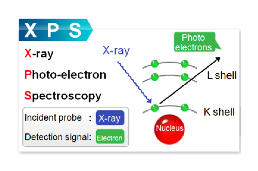 Principle of X-ray photo-electron Spectroscopy