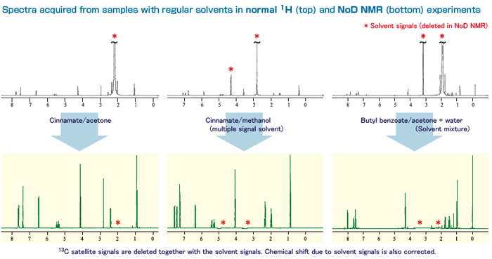 Spectra acquired from samples with regular solvents in normal 1H (top) and NoD NMR (bottom) experiments