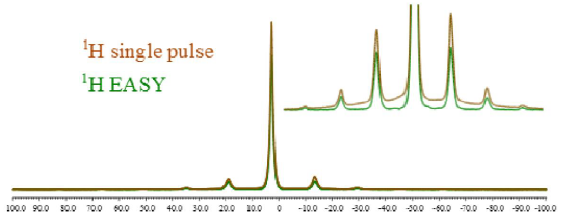 Figure 2. 1H single pulse (brown) and EASY (green) spectra of adamantane recorded  with one scan at MAS 8 kHz with a 3.2 mm HXMAS probe.
