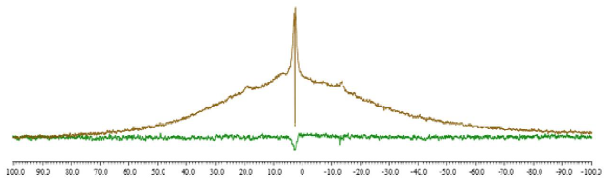Figure 3. 1H saturation recovery (brown) and EASY saturation recovery (green)  spectra of adamantane recorded with one scan and delay of 1 ms.