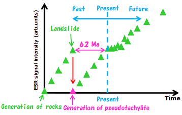 Figure 7. formation of ESR ages of the pseudotachylite