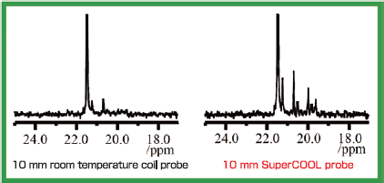 Magnified spectra of micro components of methyl group (y axis x10)
