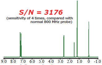 0.1% ethylbenzene/CDCl3, 800 MHz, 1scan