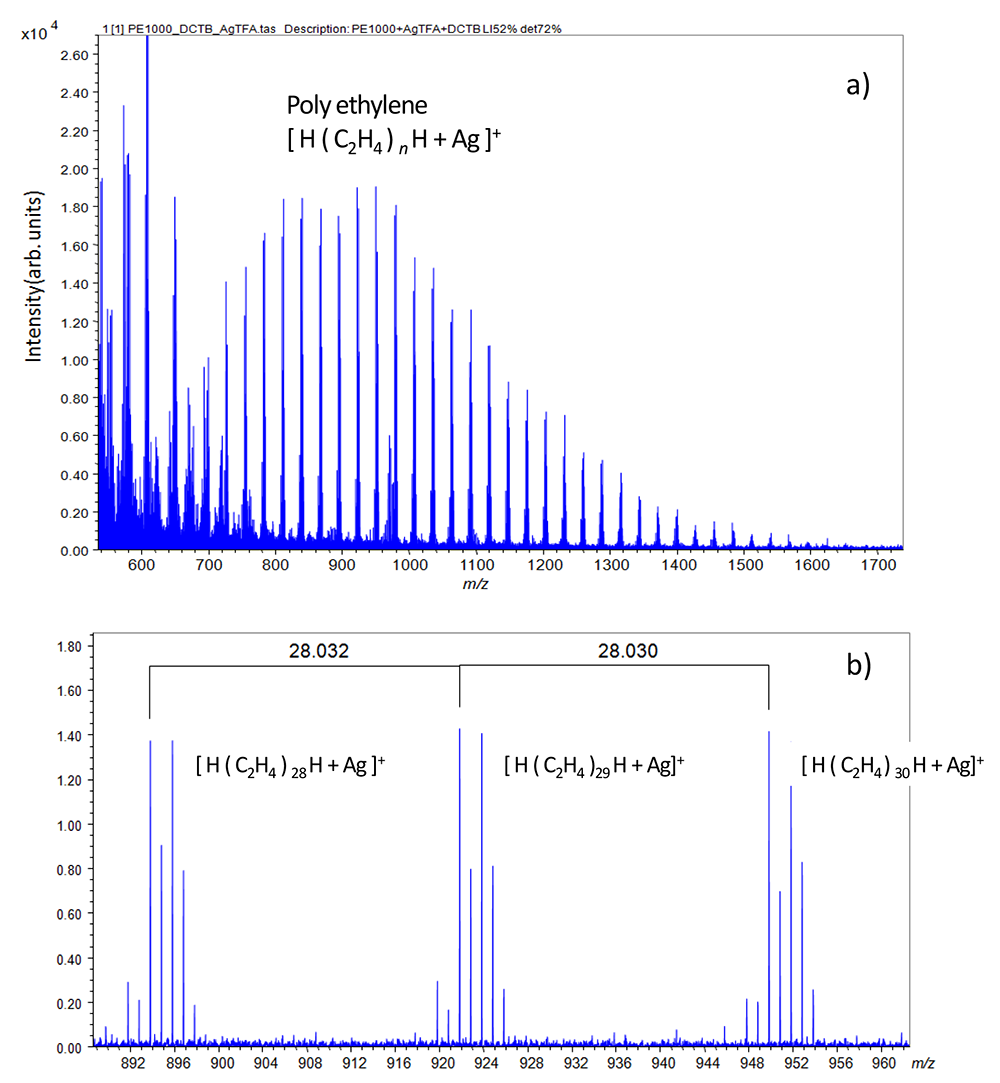 Figure 2 a) Mass spectrum of PE1000. b) Distribution of [ H ( C2H4)n H + Ag ]+ was observed around m/z 1000.