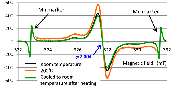 Fig. 1 Heating-induced changes in radicals in PAI(200℃)