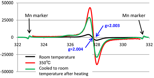Fig. 2 Heating-induced changes in radicals in PAI(350℃)