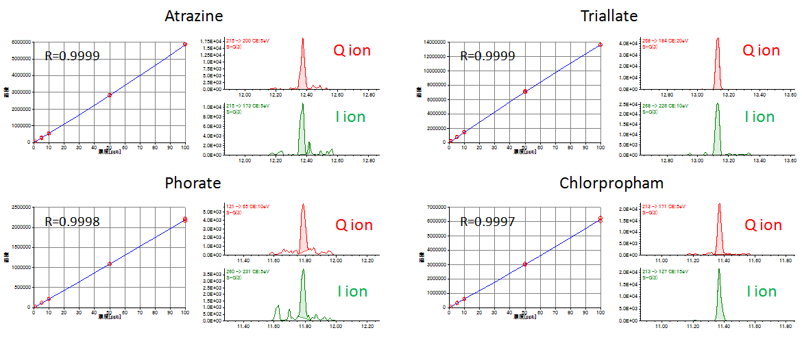 Fig.1  Calibration curves (1-100ppb) and SRM chromatograms for 1ppb data