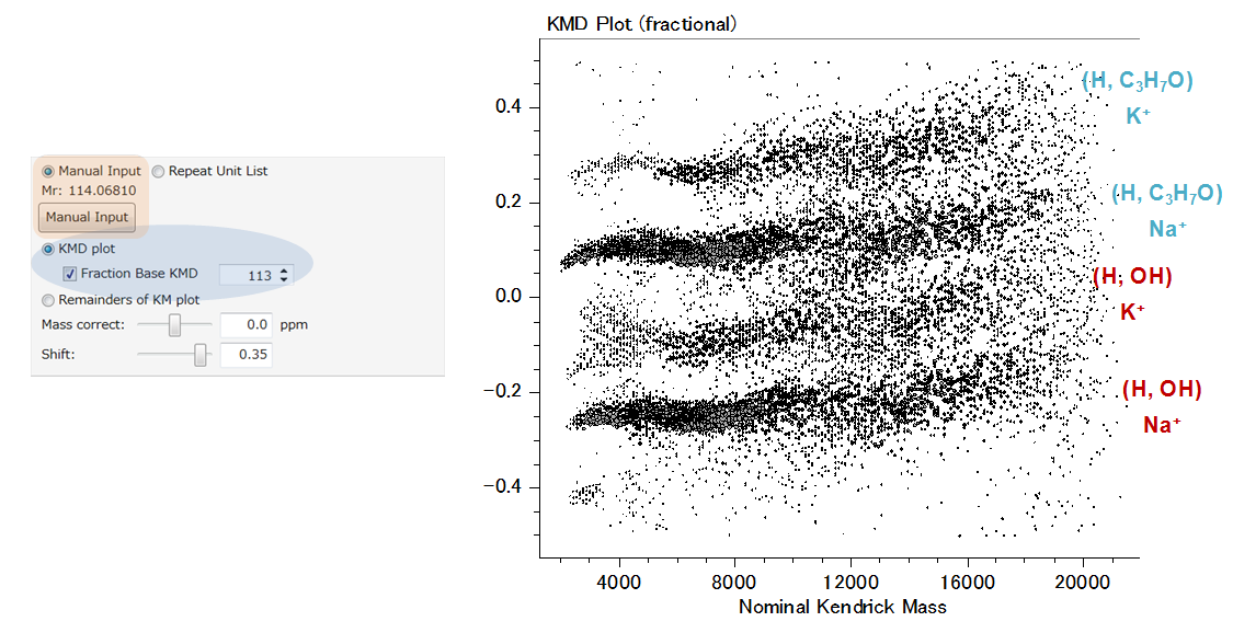 Fig. 4. Fraction base KMD plot from the concatenated mass spectra of the five fractions (base unit: CL/113). Remainders of KM (RKM) plot