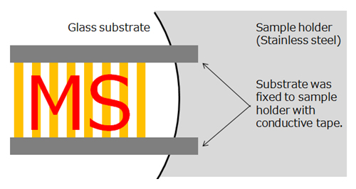 Figure 2. The model substrate was fixed with conductive tape on a target plate.