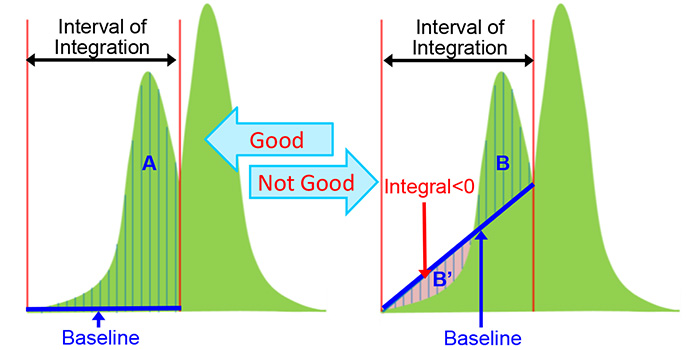 In Delta software, the baseline of integration is constructed automatically.