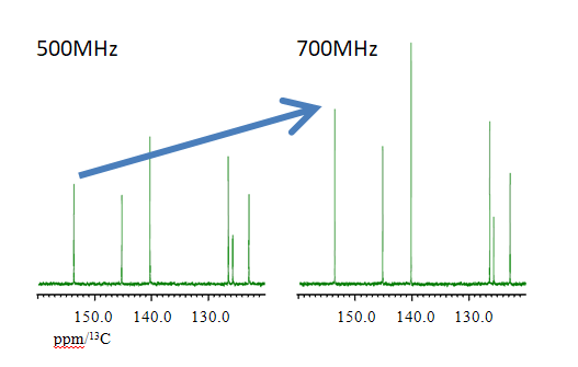 Fig.2 :13C sensitivity enhancement by high field NMR system