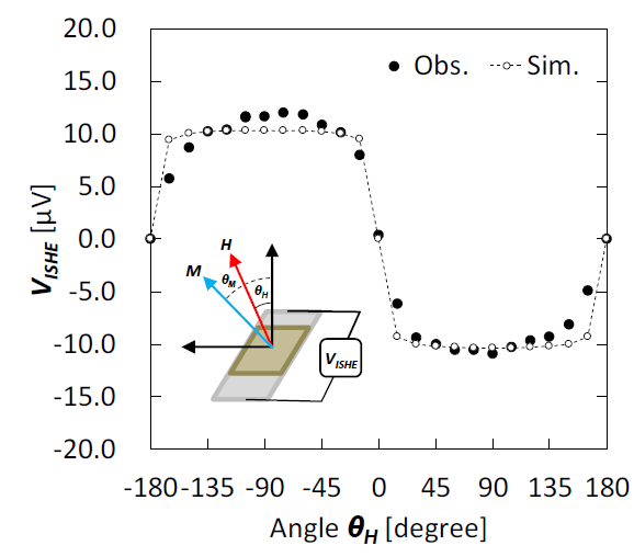 Fig. 2  an experimental result and analysis of the angular dependence of VISHE spectra.