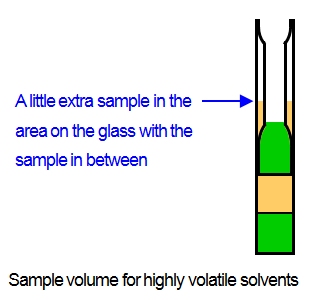 Sample volume for highly volatile solvents