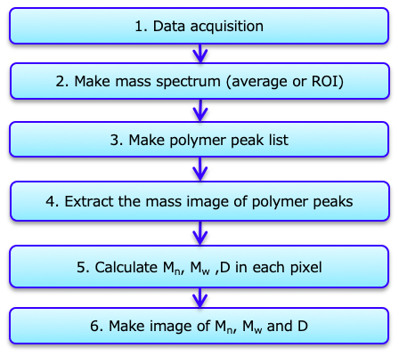 Figure 1  The procedure for making the images of Mn, Mw,and D.