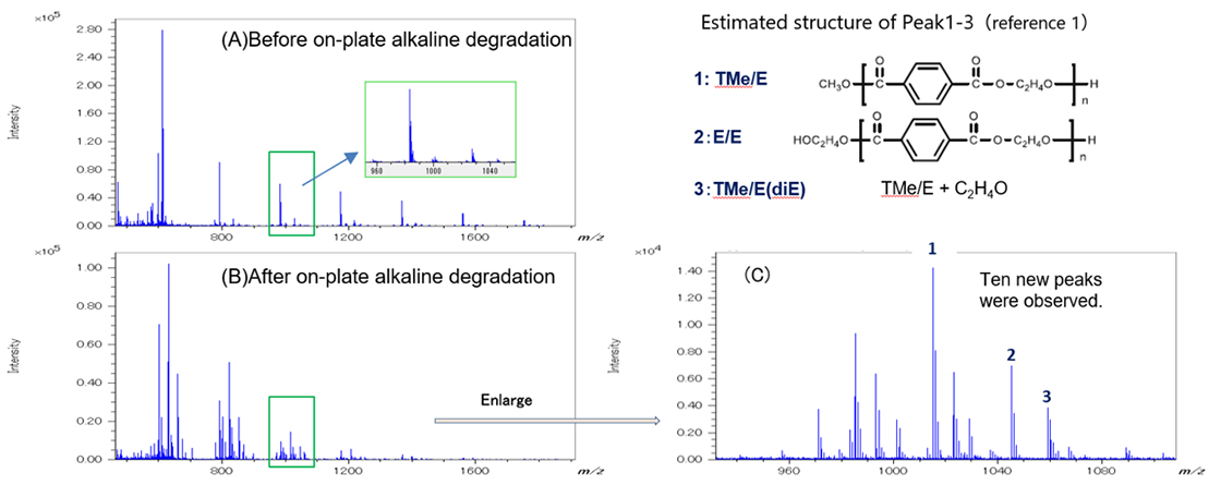 Figure 1. The mass spectra of PET oligomer (A) before and (B) after on-plate alkaline degradation treatment. (C)Enlarged mass spectrum of PET after on-plate alkaline degradation.