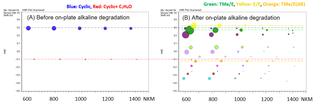 Figure 2. The KMD plots of PET before(A) and after(B) on-plate alkaline degradation (base unit C10H8O4:192.04, x=198)
