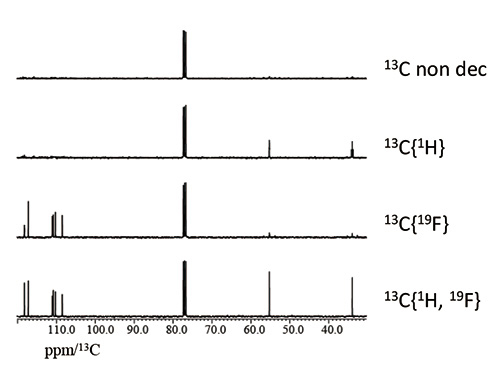 Fig. 1: Comparison of 13C, 13C{1H}, 13C{19F} and 13C{1H, 19F} spectra