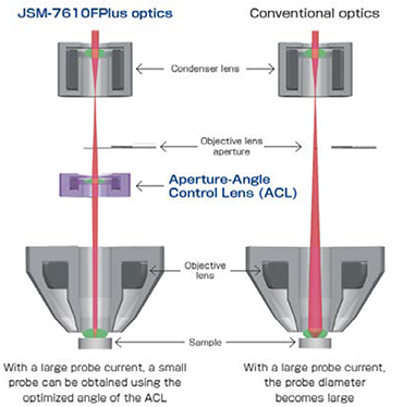 The Aperture-Angle Control Lens (ACL)