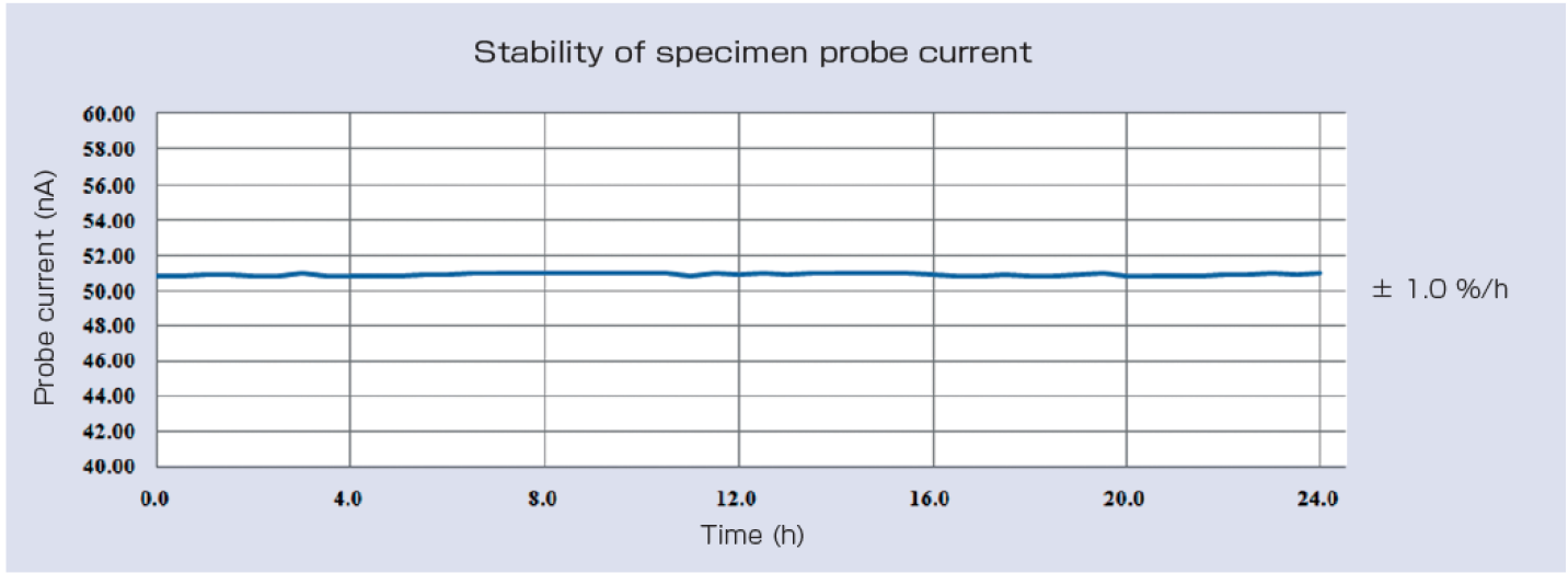 JSM-7610FPlus Highly Stable Probe Current for extended analysis times