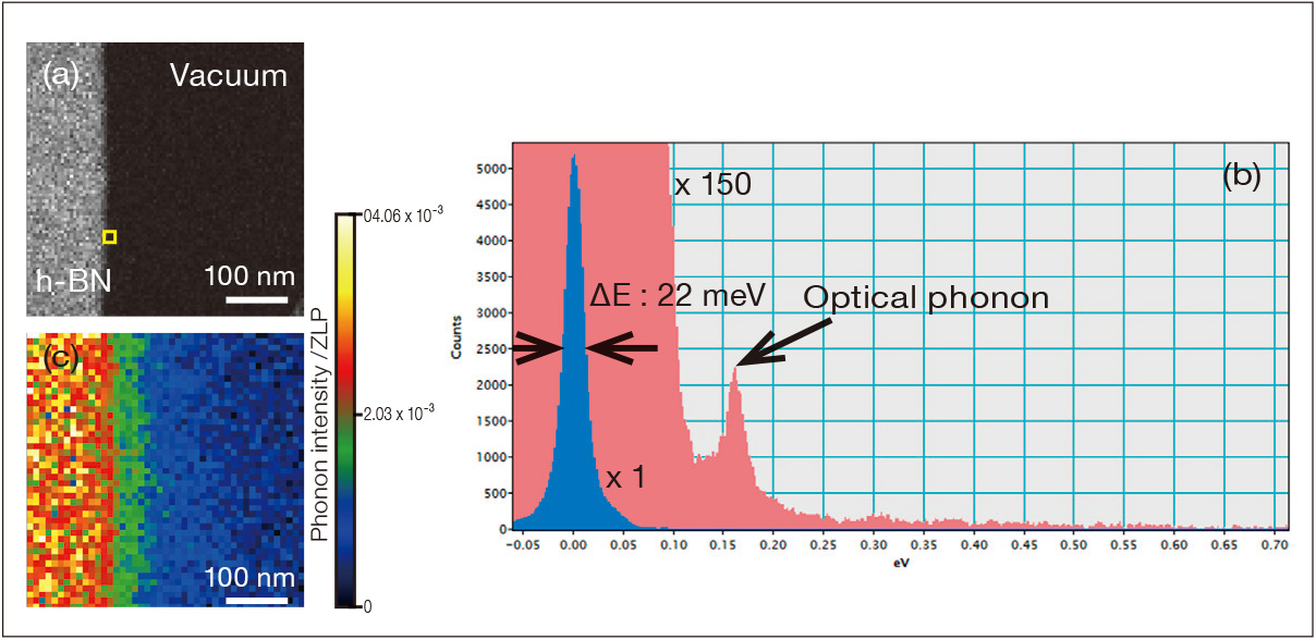 Vibrational spectrum of optical phonon from Hexagonal BN ΔE: 20meV @30kV