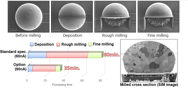 Preparation and observation of a cross-section specimen of a solder bump (100 μm diameter).