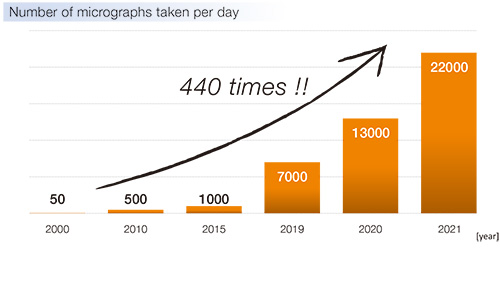 Number of micrographs taken per day