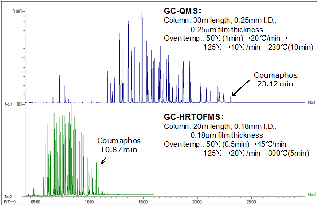 Fast GC data of 57 components of phosphorus-based agricultural chemicals (bottom)