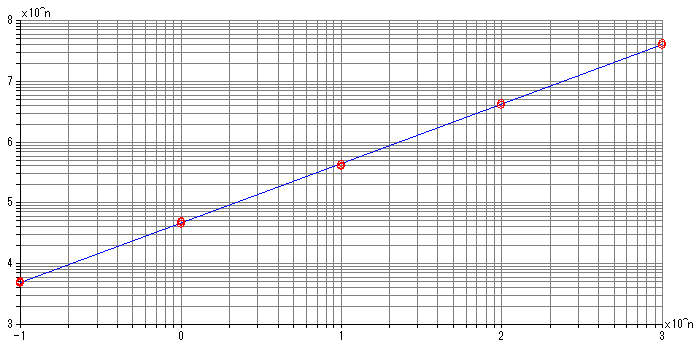 Calibration curve for OFN 0.1 to 1000 pg