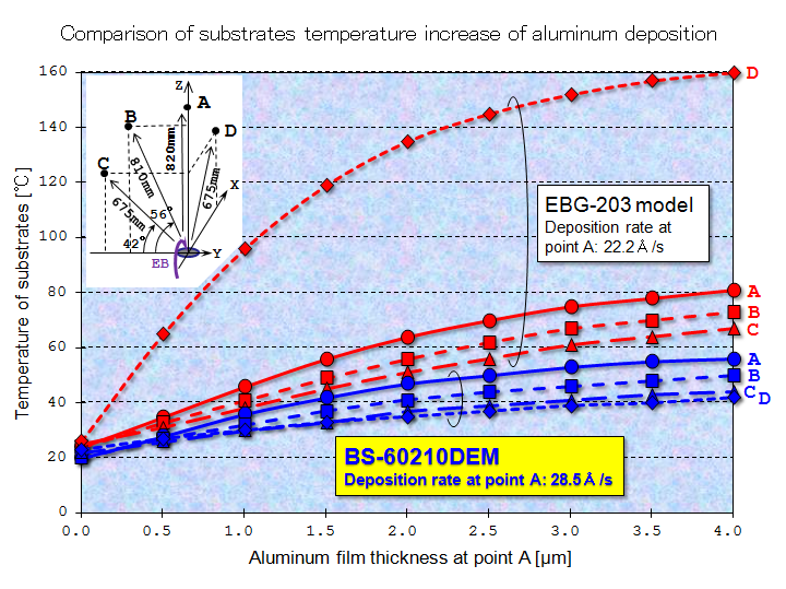 Comparison of substrates temperature increase of aluminum deposition